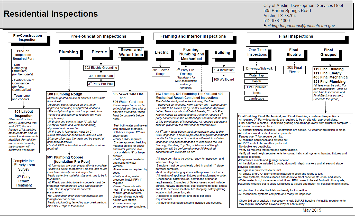 Residential Inspection Flowchart from Austin, TX.
