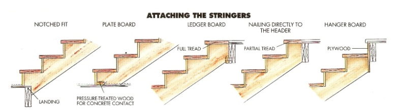 Attaching stringers when building stairs.
