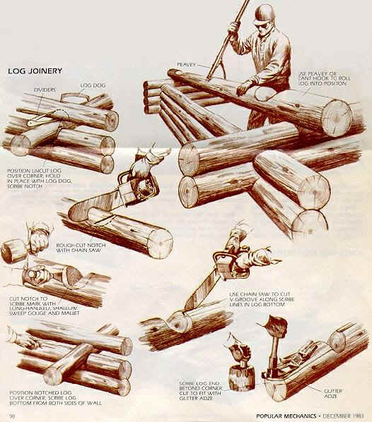 Drawing of different ways of handling and cutting logs.
