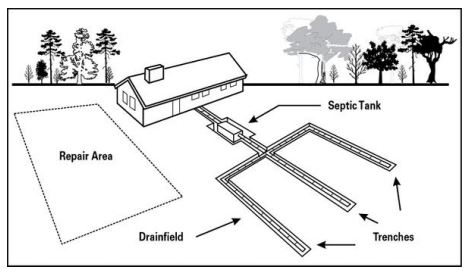 A conventional septic system, requiring septic permits from local authorities.