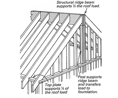 Drawing Of Structural Ridge Beam Shows How The Roof Load Is Distributed