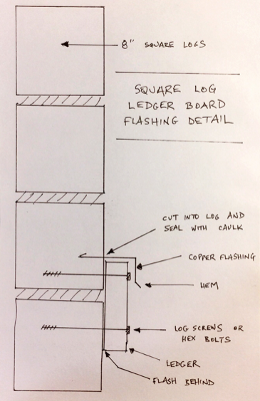 Ledger board flashing for a square log wall.