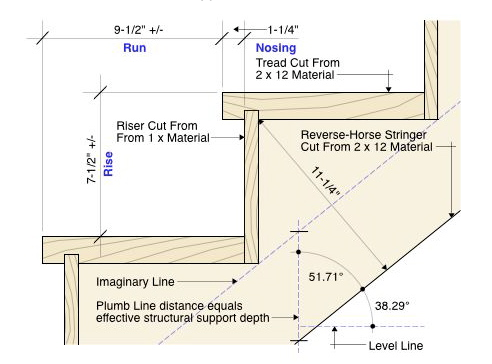 IRC guidelines for building stairs.