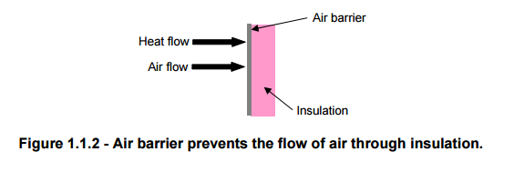 Air barrier prevents the flow of air through insulation.