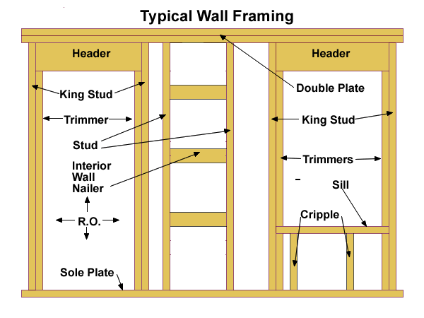 Wall framing for a pallet cabin.